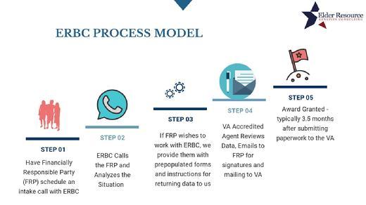 erbc process model